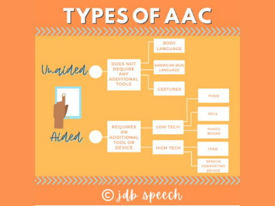 Different types of AAC